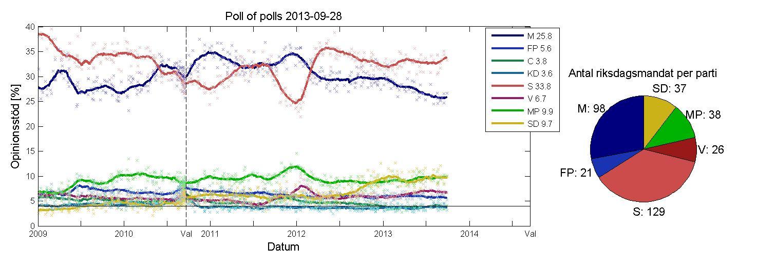 poll_of_polls_20131004